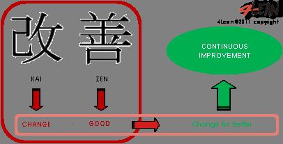 4_lean_tools_kaizen_en