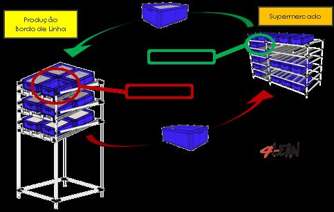 4_lean_tools_2_bin_system