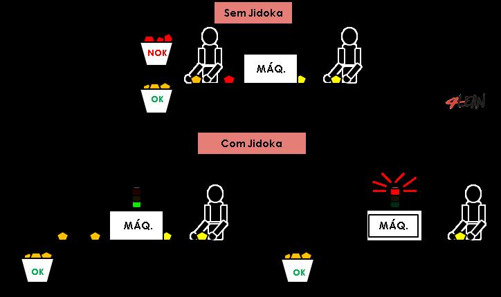 4_lean_tools_jidoka