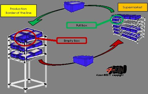 4_lean_tools_2_bin_system_en