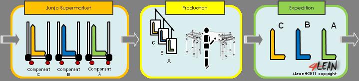 4_lean_tools_junjo_sequence_en