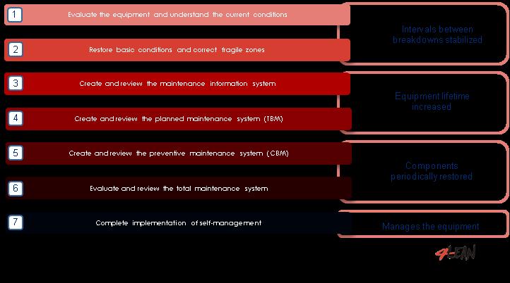 4_lean_tools_planned_maintenance_en