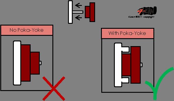 4_lean_tools_poka_yoke_en