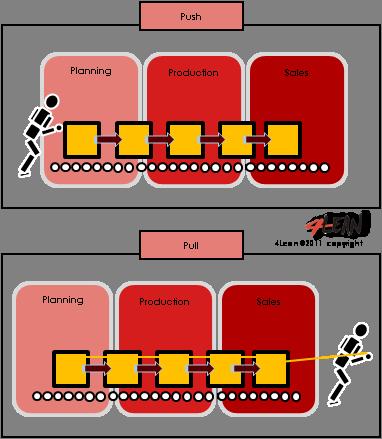 4_lean_tools_pull_system_en